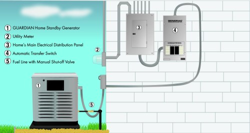 small resolution of wm masters has the experts that can help you choose the right backup generator for your home or business and the technicians to correctly install it for