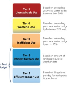 Residential water budget tiers chart also western municipal district ca rh wmwd
