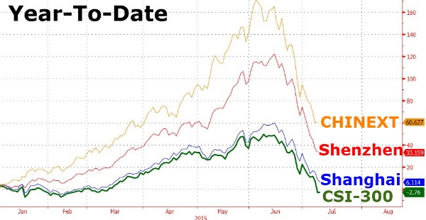 chinese stock plunge