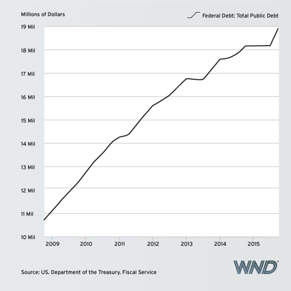OBAMA DEBT chart 1 TOTAL US NATIONAL DEBT IN ABSOLUTE $ AMOUNT May 17 2016