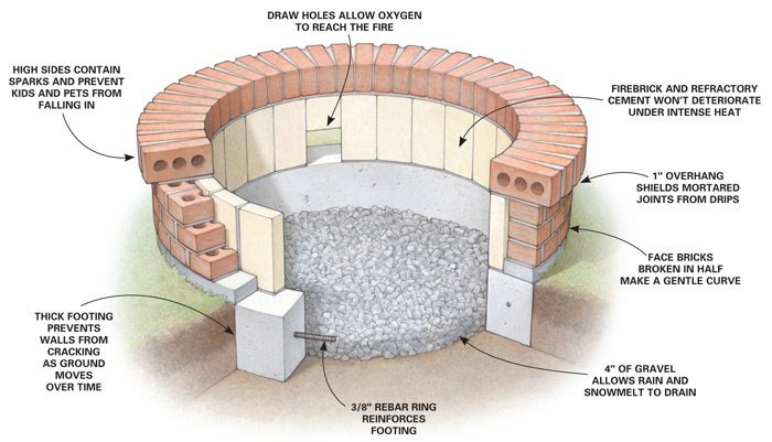 brick fire pit plans - Pick From These 4 Awesome Fire Pits - WNY Handyman