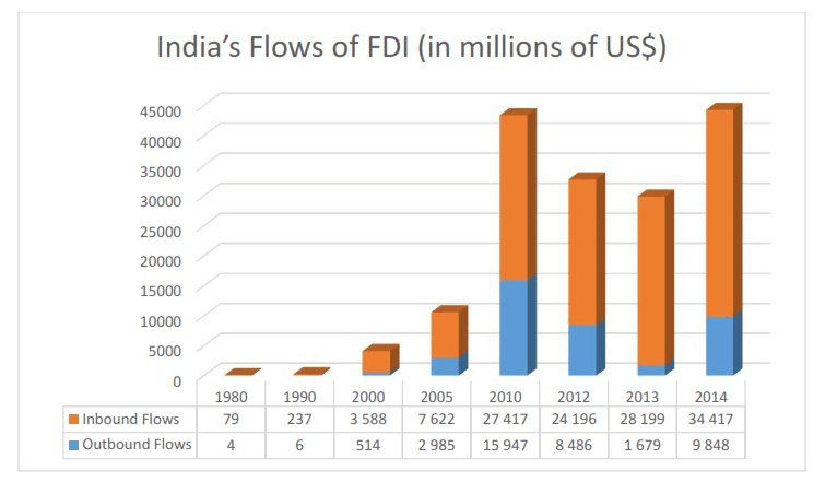 India's flows of FDI