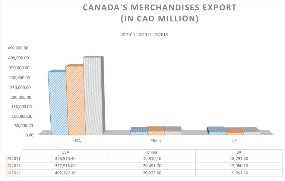 U.S. imports of Canadian merchandises trump those of any other country.