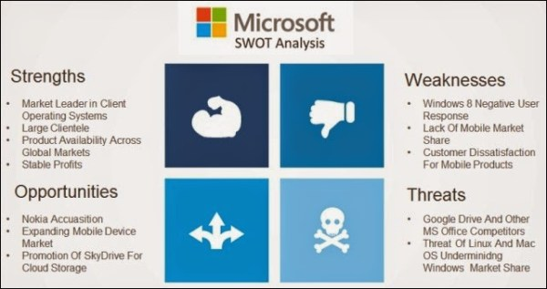 Microsoft SWOT Analysis