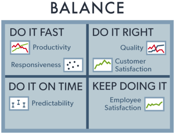 productive blogger agile measurement balance