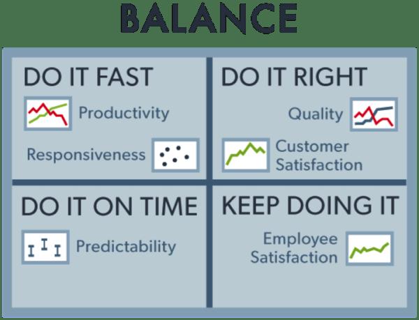 productive blogger agile measurement balance