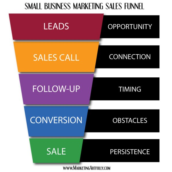 small-business-marketing-sales-funnel