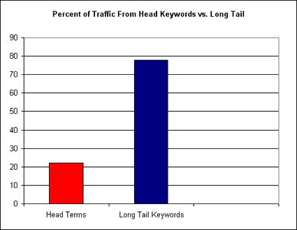 10 Tips to Get 1000+ Visitors per Day to Your Website Long Tail Key Words