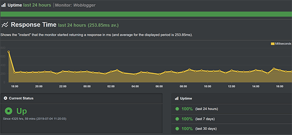 cloudways uptime and average page load time last 30 days