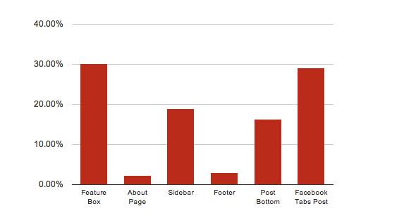 optin feature box performance