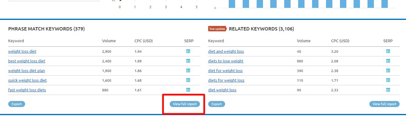 Phrase Match Keywords semrush coupon code