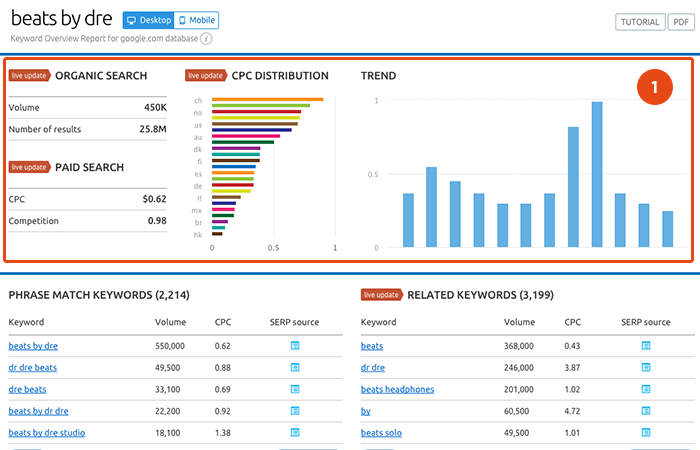 semrush keyword reseach tool
