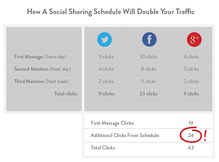 social-sharing-double-traffic