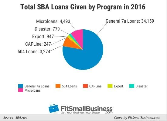 7 Ways to Boost Your Post-Holiday Cash Flow total sba loans given