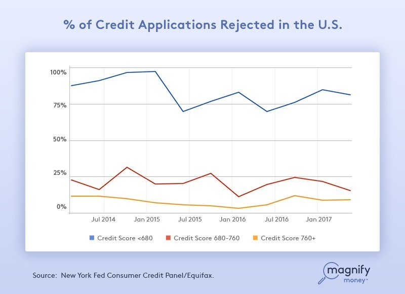 Cash Flow percentage of credit applications rejected