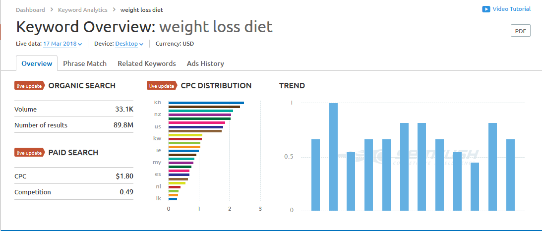 keyword overview weight loss diet semrush promo code