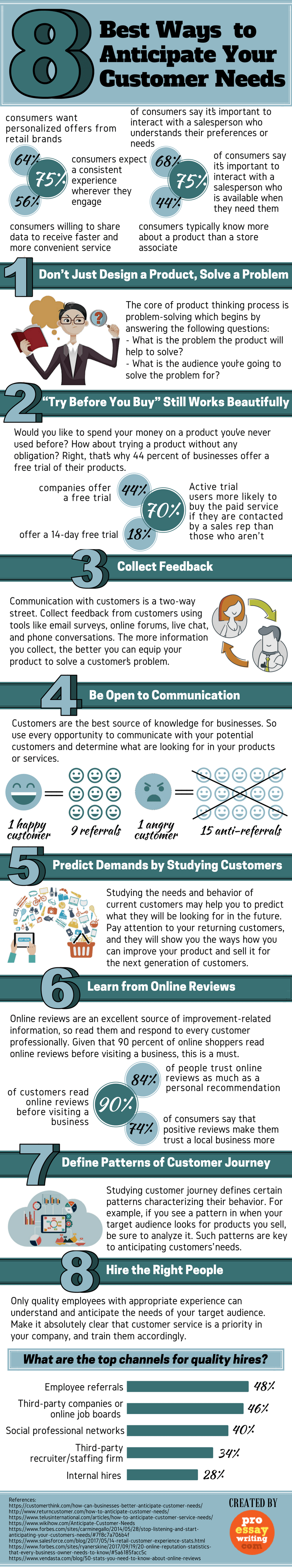 best ways to anticipate your customer needs infographic for woblogger lucy benton