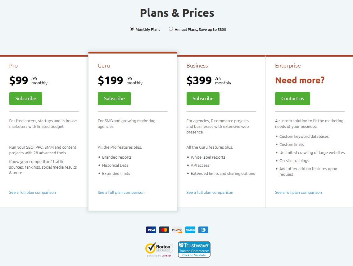 semrush review prices