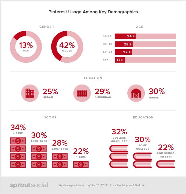 Social-Demographics-Pinterest