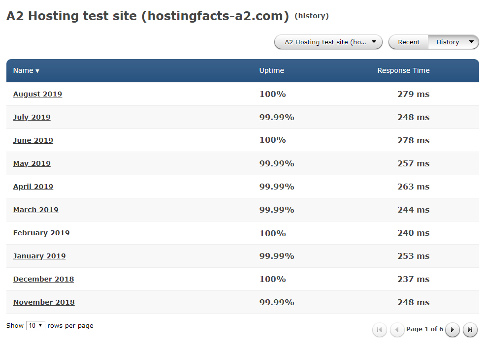 a2 hosting uptime history
