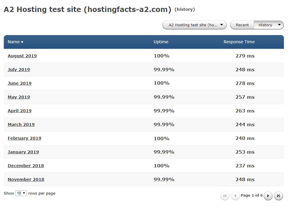 a2 hosting uptime history