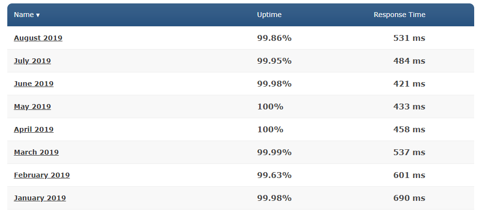 hostpapa uptime test