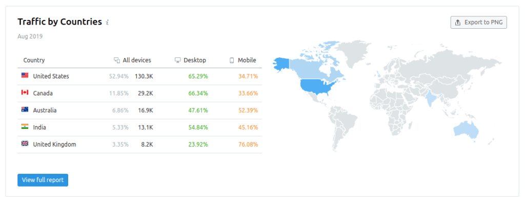 traffic by countries general