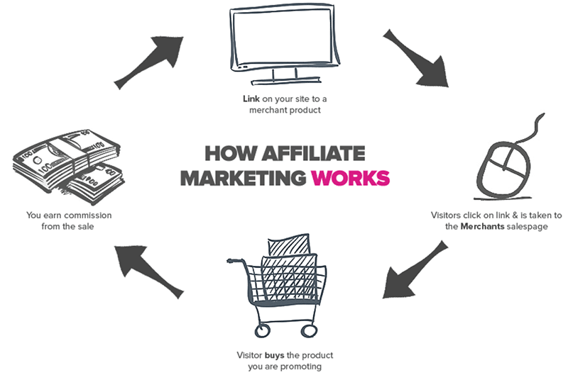 how to make money with affiliate marketing flow chart