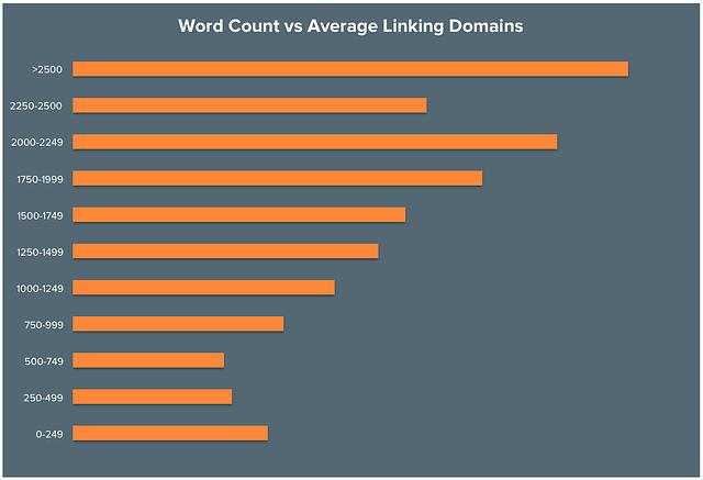 longform blog posts equal more backlinks