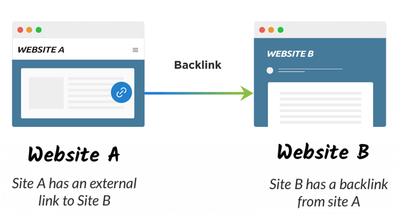 what is a backlink build high quality backlinks