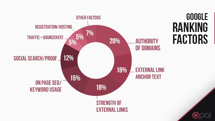 Google ranking factors link building