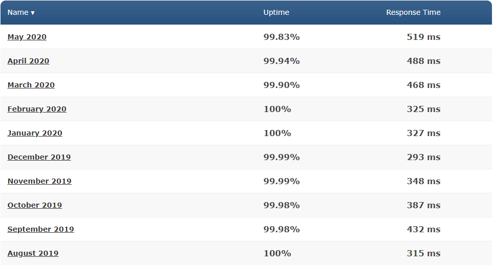 Average Performance of GreenGeeks in past - May 2020