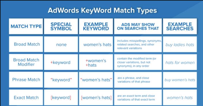 Bing ads tutorial keyword match types