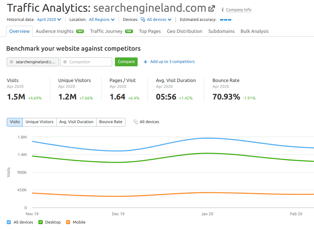semrush competitive research toolkit
