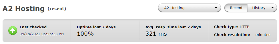 Average performance of A2 Hosting over the past 7 days