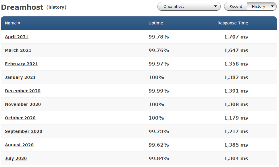Average performance of Dreamhost in the past