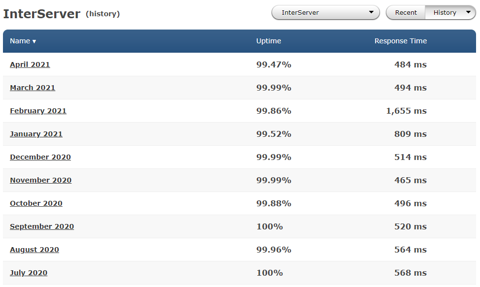 Average performance of Interserver in the past