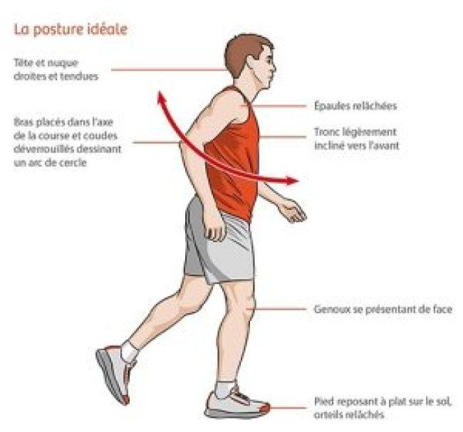 la bonne posture