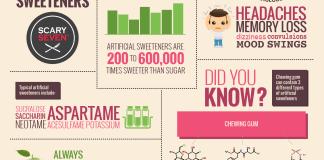 Gli effetti collaterali dei dolcificanti artificiali - alimentazione CrossFit