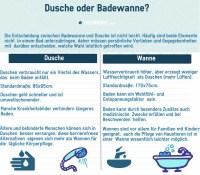 Bad: Dusche und Wanne
