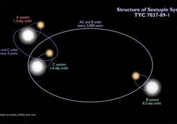 Eclipsing Binaries Found in Newly-discovered Sextuple Star System
