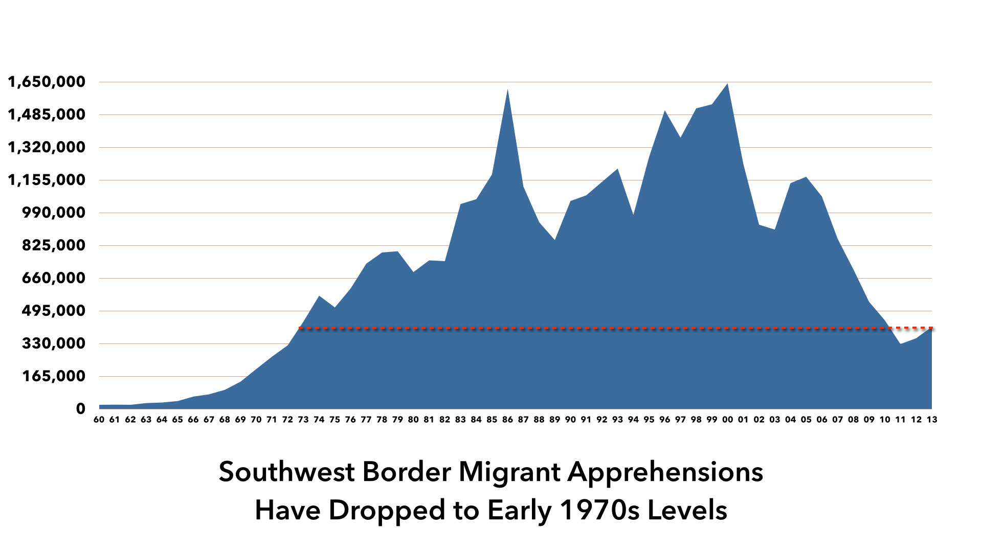Image result for us border patrol apprehension by year