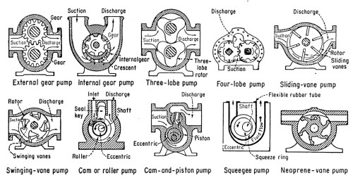 small resolution of during each revolution of the shaft a constant volume of fluid is delivered to the pump s internal compartment and then exits through the discharge pipe