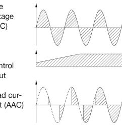 the relay is equipped with a built in synchronization circuit in order to achieve phase angle control the output is proportional to the input signal  [ 1245 x 725 Pixel ]