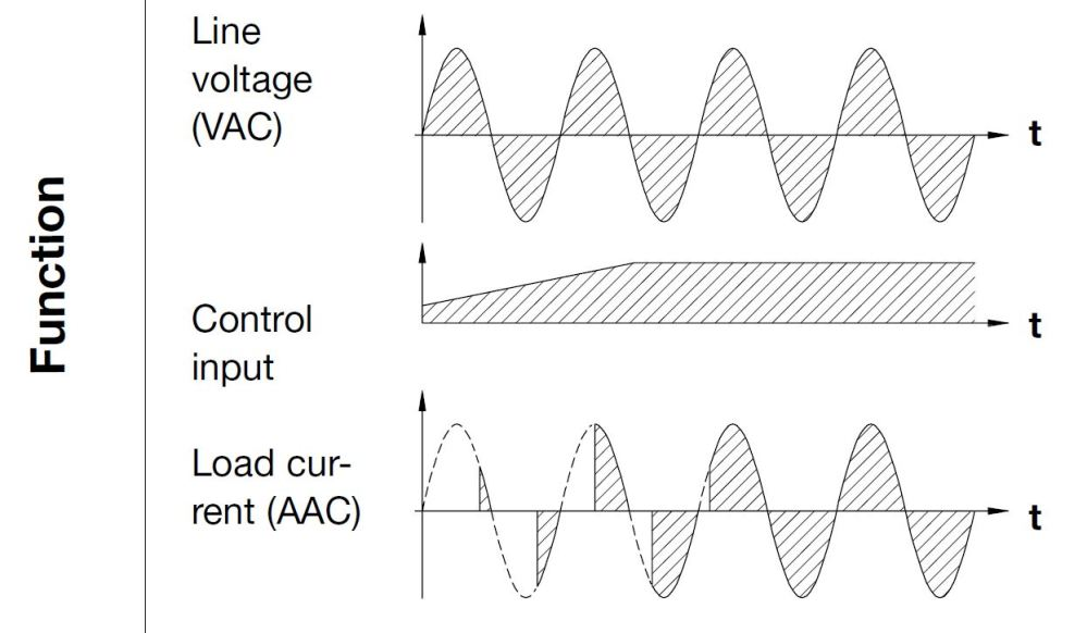 medium resolution of the relay is equipped with a built in synchronization circuit in order to achieve phase angle control the output is proportional to the input signal