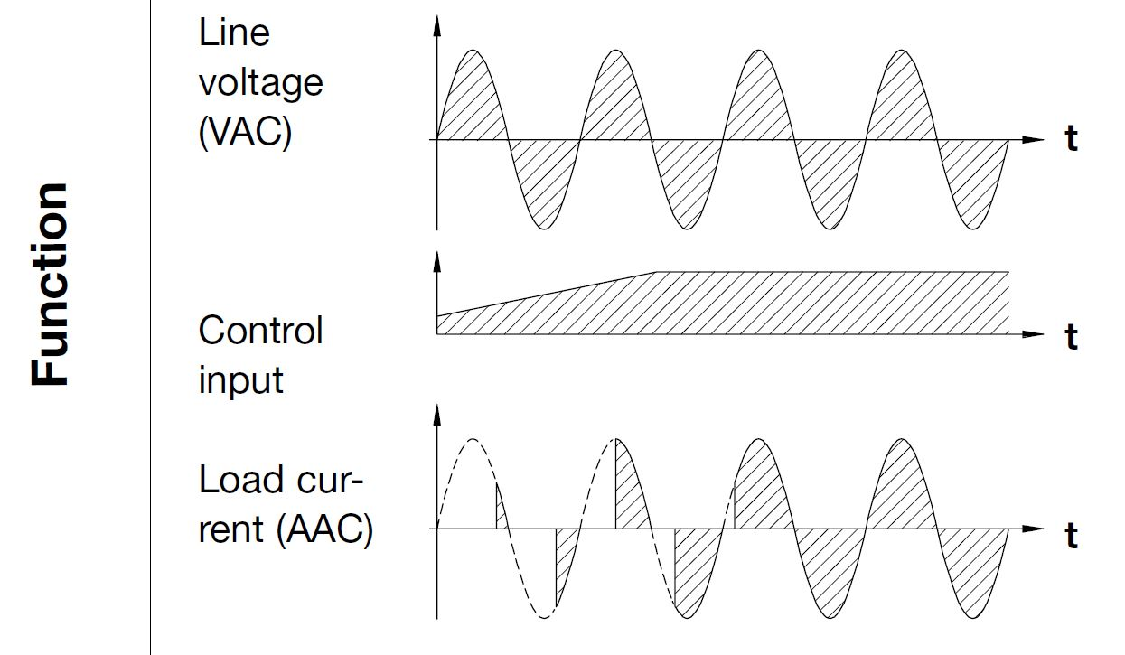 hight resolution of the relay is equipped with a built in synchronization circuit in order to achieve phase angle control the output is proportional to the input signal