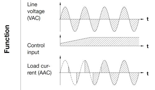 small resolution of the relay is equipped with a built in synchronization circuit in order to achieve phase angle control the output is proportional to the input signal