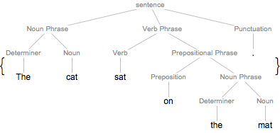 Grammatical Structure of Texts: New in Wolfram Language 11