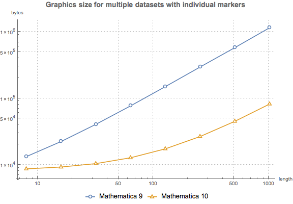 Faster Data Plotting : New in Mathematica 10