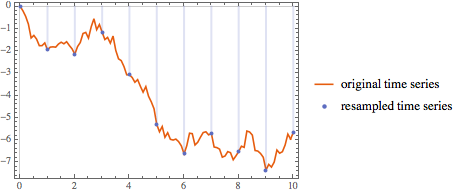 Resample Time Series: New in Mathematica 10